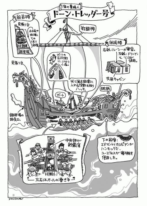 ドーン・トレッダー号 仕組み図